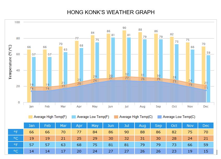 HONG KONK'S WEATHER GRAPH