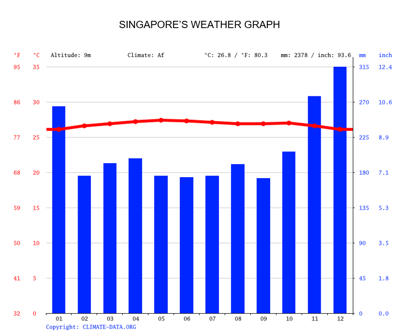 SINGAPORE'S WEATHER GRAPH